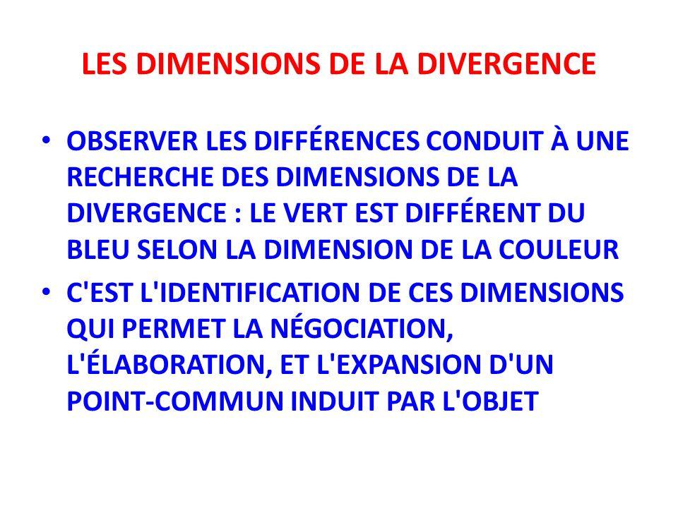 LES DIMENSIONS DE LA DIVERGENCE OBSERVER LES DIFFÉRENCES CONDUIT À UNE RECHERCHE DES DIMENSIONS DE LA DIVERGENCE : LE VERT EST DIFFÉRENT DU BLEU SELON