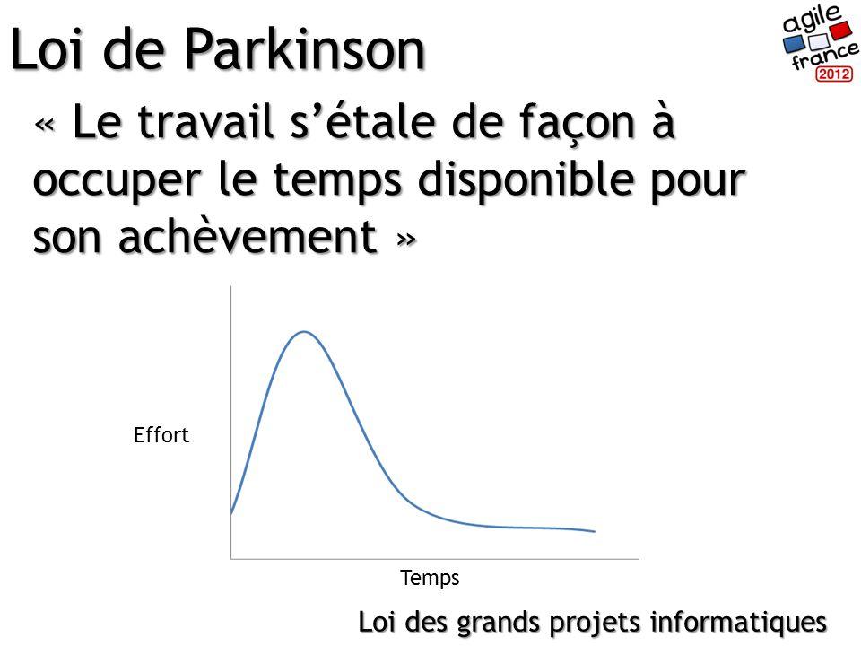 « Le travail sétale de façon à occuper le temps disponible pour son achèvement » Loi de Parkinson Loi des grands projets informatiques Effort Temps