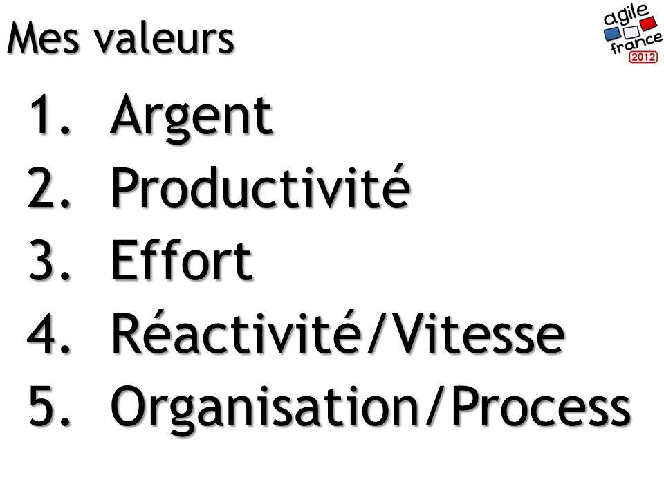 1.Argent 2.Productivité 3.Effort 4.Réactivité/Vitesse 5.Organisation/Process Mes valeurs