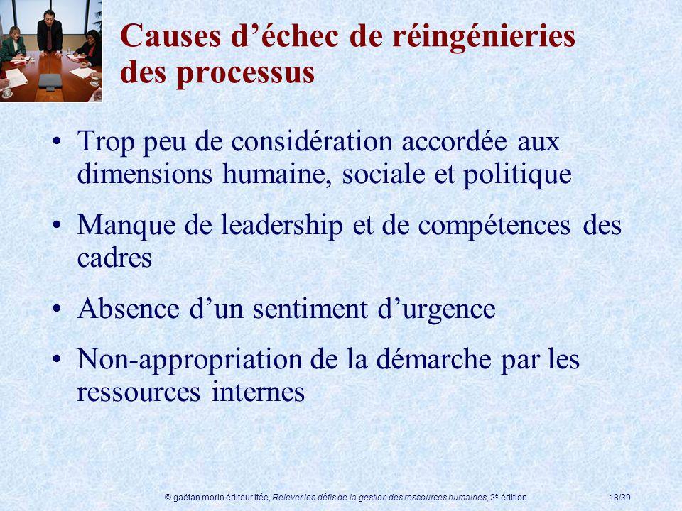 © gaëtan morin éditeur ltée, Relever les défis de la gestion des ressources humaines, 2 e édition.18/39 Causes déchec de réingénieries des processus T