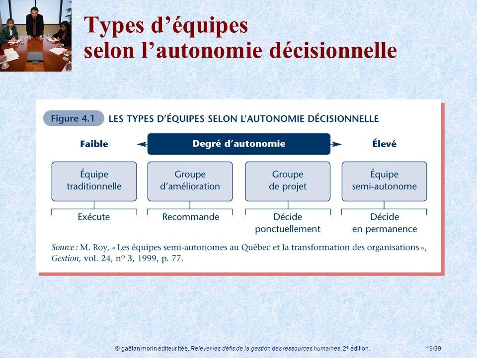 © gaëtan morin éditeur ltée, Relever les défis de la gestion des ressources humaines, 2 e édition.19/39 Types déquipes selon lautonomie décisionnelle