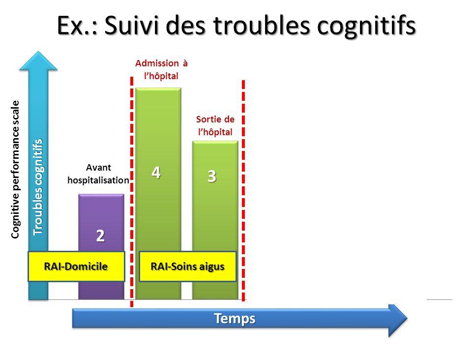 Ex.: Suivi des troubles cognitifs Troubles cognitifs Sortie de lhôpital Admission à lhôpital Retour à domicile Domicile 6 mois plus tard TempsTemps 4