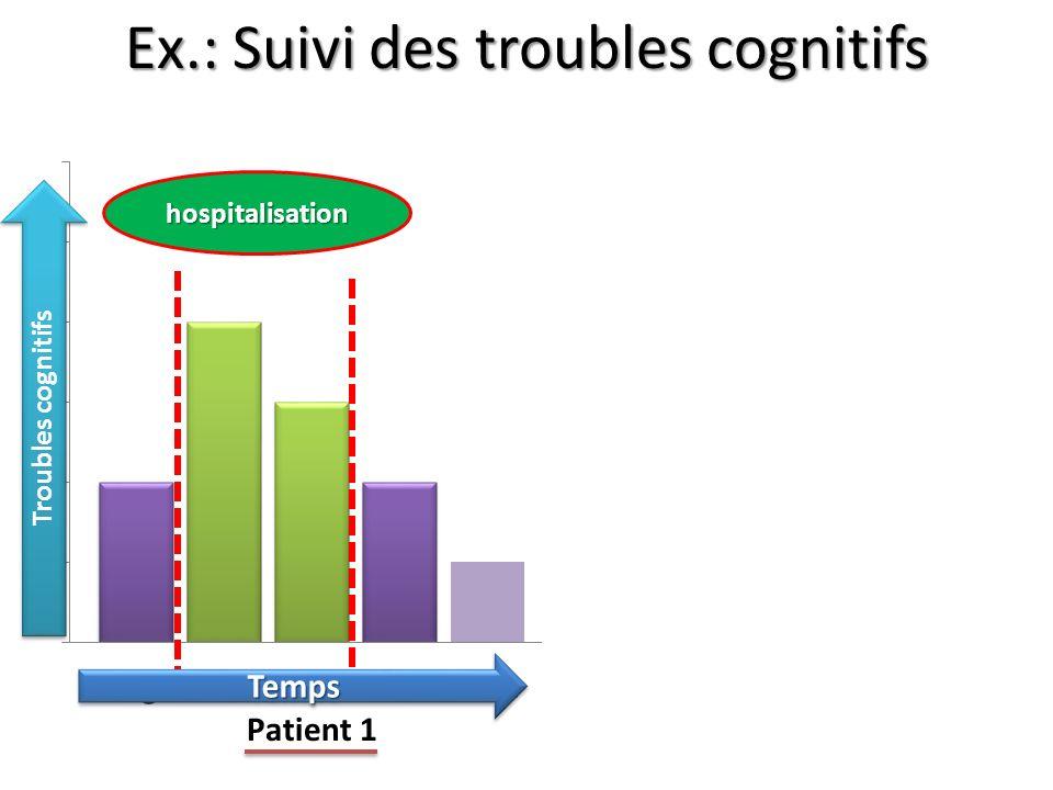 Ex.: Suivi des troubles cognitifs Troubles cognitifs hospitalisation hospitalisation TempsTemps