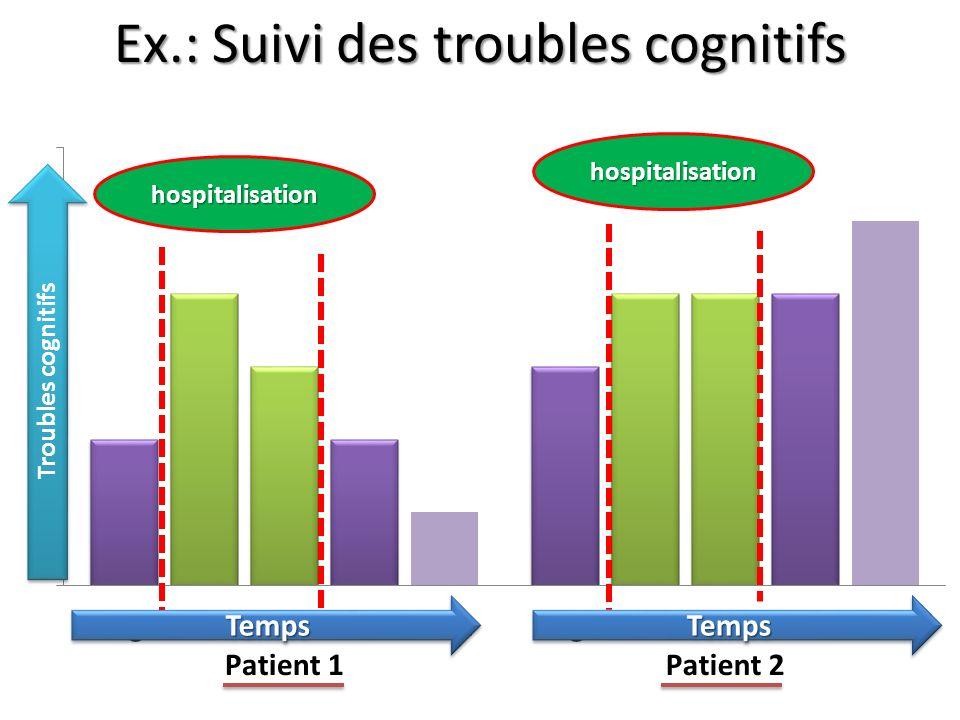 Ex.: Suivi des troubles cognitifs Troubles cognitifs hospitalisation hospitalisation TempsTemps TempsTemps
