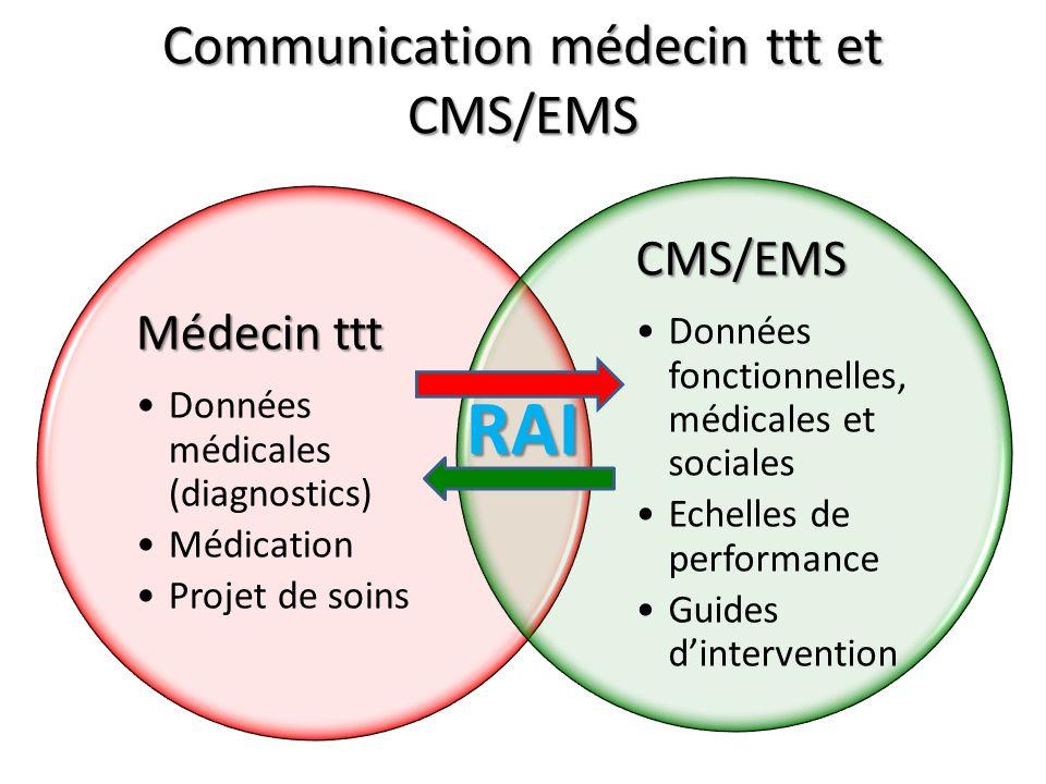 Communication médecin ttt et CMS/EMS RAI Médecin ttt Données médicales (diagnostics) Médication Projet de soins CMS/EMS Données fonctionnelles, médica