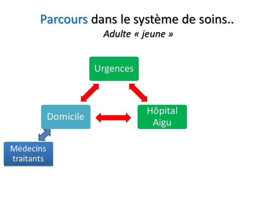 Urgences Hôpital Aigu Hôpital de réadaptation Domicile EMS Parcours dans le système de soins.. Médecins traitants Adulte « jeune »