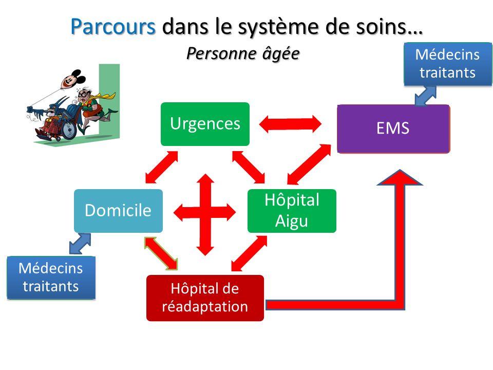 Urgences Hôpital Aigu Hôpital de réadaptation Domicile EMS Parcours dans le système de soins… Médecins traitants Personne âgée