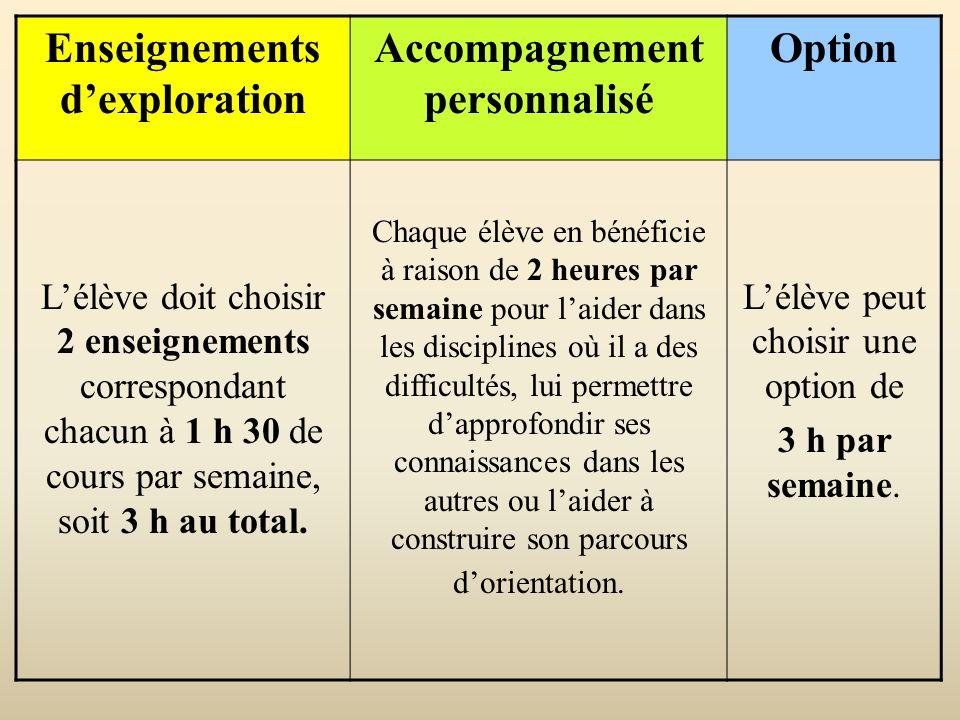 Enseignements dexploration Accompagnement personnalisé Option Lélève doit choisir 2 enseignements correspondant chacun à 1 h 30 de cours par semaine,