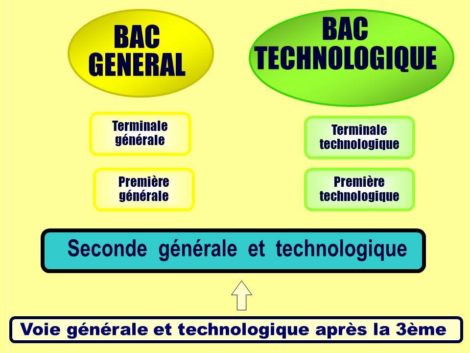 Voie générale et technologique après la 3ème Première générale Première technologique Terminale générale Terminale technologique Seconde générale et t