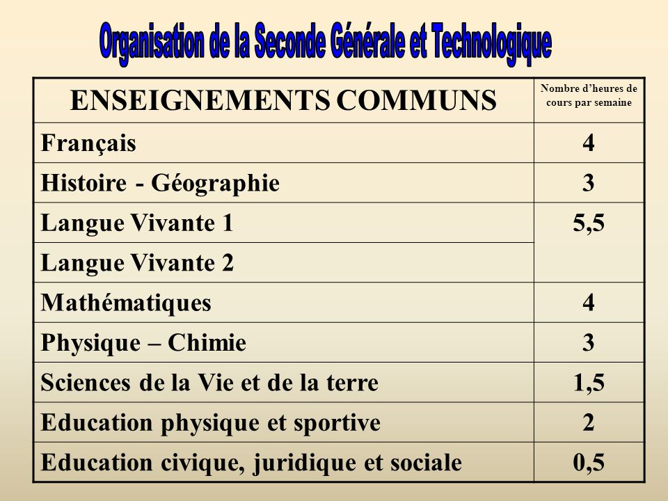 ENSEIGNEMENTS COMMUNS Nombre dheures de cours par semaine Français4 Histoire - Géographie3 Langue Vivante 15,5 Langue Vivante 2 Mathématiques4 Physiqu