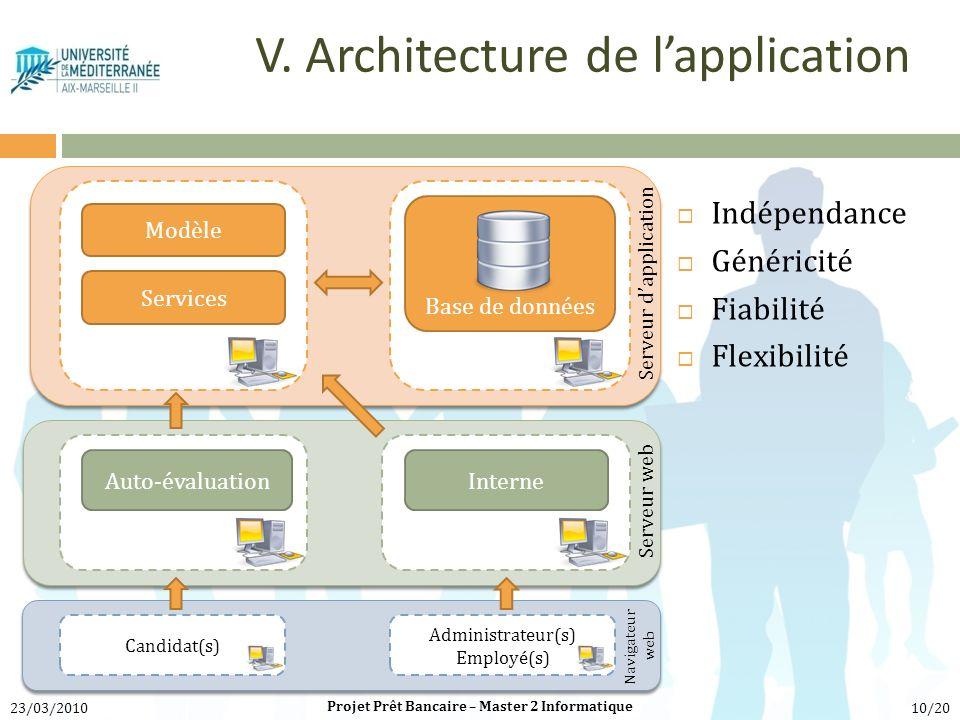 V. Architecture de lapplication InterneAuto-évaluation Indépendance Généricité Fiabilité Flexibilité Services Modèle Base de données Serveur dapplicat