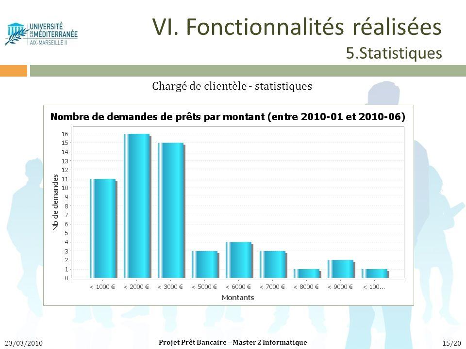 VI. Fonctionnalités réalisées 5.Statistiques Chargé de clientèle - statistiques Projet Prêt Bancaire – Master 2 Informatique 23/03/201015/20