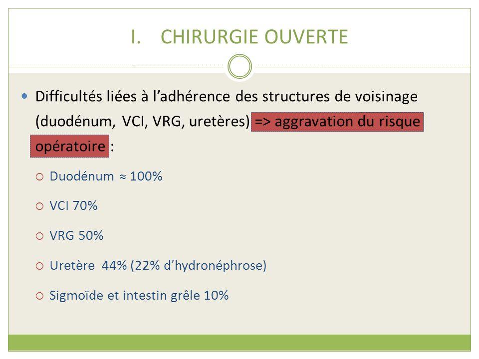 I.CHIRURGIE OUVERTE Difficultés liées à ladhérence des structures de voisinage (duodénum, VCI, VRG, uretères) => aggravation du risque opératoire : Du
