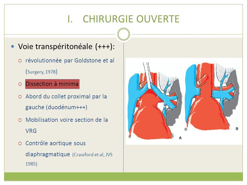 I.CHIRURGIE OUVERTE Voie transpéritonéale (+++): révolutionnée par Goldstone et al ( Surgery, 1978 ) Dissection à minima Abord du collet proximal par