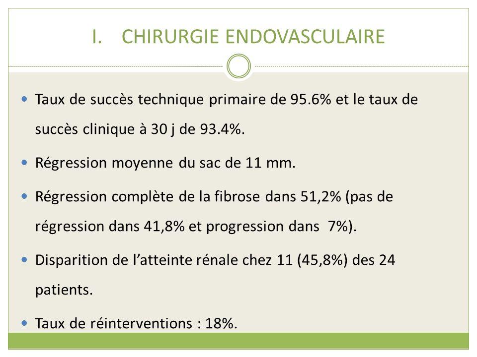 I.CHIRURGIE ENDOVASCULAIRE Taux de succès technique primaire de 95.6% et le taux de succès clinique à 30 j de 93.4%. Régression moyenne du sac de 11 m