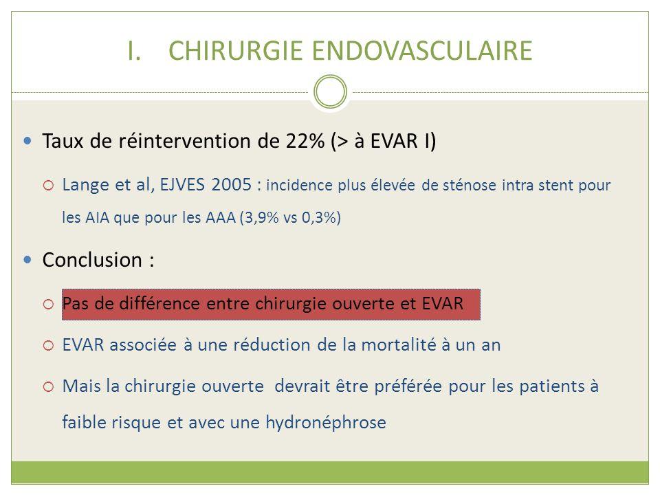 Taux de réintervention de 22% (> à EVAR I) Lange et al, EJVES 2005 : incidence plus élevée de sténose intra stent pour les AIA que pour les AAA (3,9%