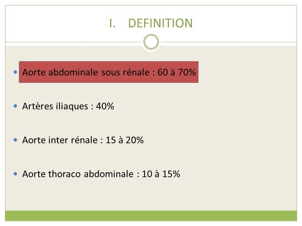 I.DEFINITION Aorte abdominale sous rénale : 60 à 70% Artères iliaques : 40% Aorte inter rénale : 15 à 20% Aorte thoraco abdominale : 10 à 15%