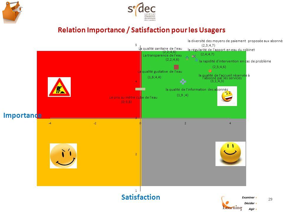 29 Relation Importance / Satisfaction pour les Usagers la rapidité dintervention en cas de problème (2,5;4,6) la qualité de laccueil réservée à labonné par les services (3,1;4,3) la qualité de linformation des abonnés (1,9 ;4) Le prix au mètre cube de leau (0;3,8) 1 2 3 4 5 -4-2024 Satisfaction Importance la régularité de lapport en eau du robinet (2,4;4,7) la diversité des moyens de paiement proposée aux abonnés (2,3;4,7) La qualité sanitaire de leau (2,2;4,6) La transparence de leau (2,2;4,6) La qualité gustative de leau (1,6;4,4)