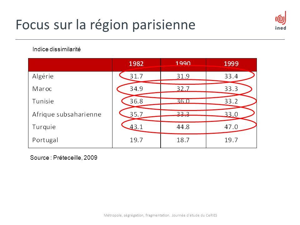 Focus sur la région parisienne Métropole, ségrégation, fragmentation. Journée détude du CeRIES Source : Préteceille, 2009 Indice dissimilarité