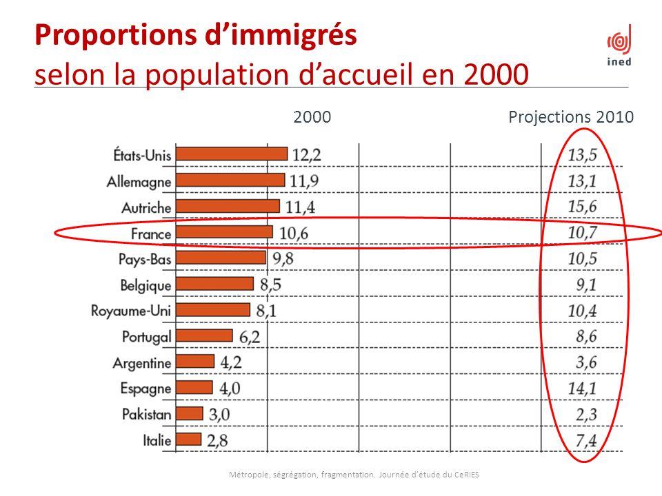Proportions dimmigrés selon la population daccueil en 2000 Métropole, ségrégation, fragmentation. Journée détude du CeRIES 2000 Projections 2010