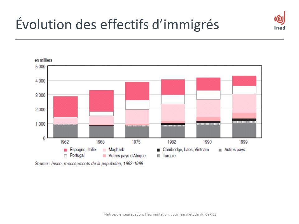 Évolution des effectifs dimmigrés Métropole, ségrégation, fragmentation. Journée détude du CeRIES