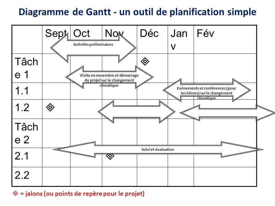 Diagramme de Gantt - un outil de planification simple SeptOctNovDécJan v Fév Tâch e 1 1.1 1.2 Tâch e 2 2.1 2.2 = jalons (ou points de repère pour le p
