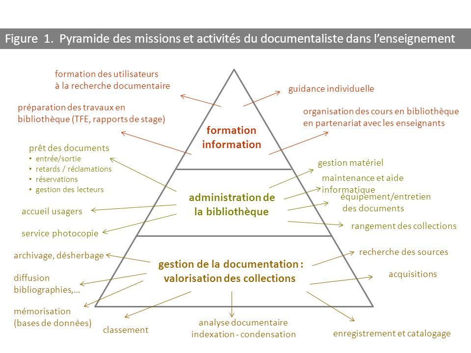 gestion de la documentation : valorisation des collections administration de la bibliothèque formation information guidance individuelle rangement des