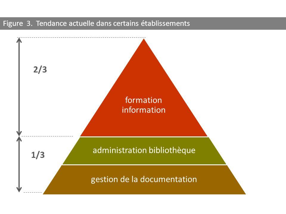 formation information administration bibliothèque gestion de la documentation 2/3 1/3 Figure 3. Tendance actuelle dans certains établissements
