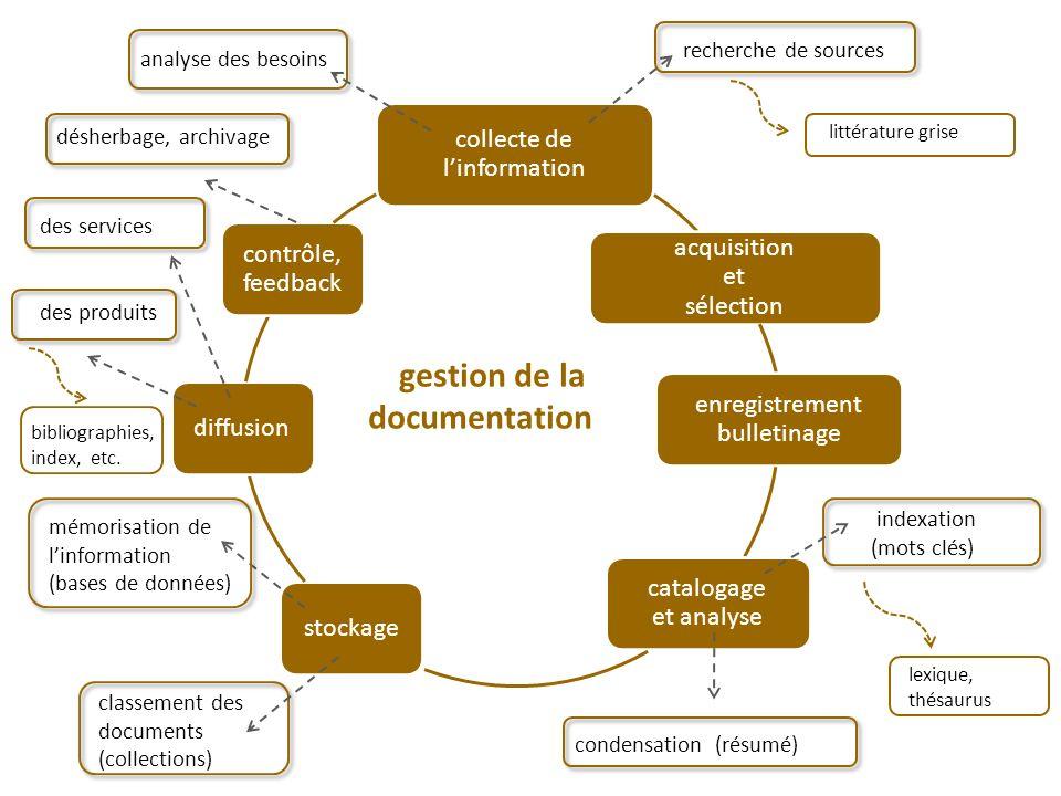mémorisation de linformation (bases de données) analyse des besoins recherche de sources littérature grise indexation (mots clés) condensation (résumé