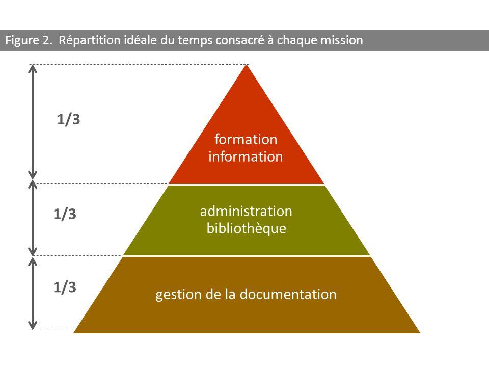 formation information administration bibliothèque gestion de la documentation 1/3 Figure 2. Répartition idéale du temps consacré à chaque mission 1/3