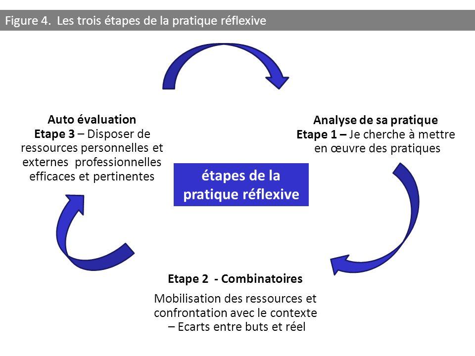 Analyse de sa pratique Etape 1 – Je cherche à mettre en œuvre des pratiques Etape 2 - Combinatoires Mobilisation des ressources et confrontation avec