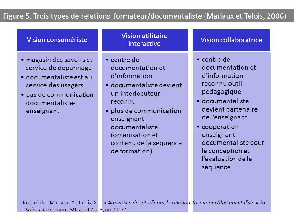 Vision consumériste magasin des savoirs et service de dépannage documentaliste est au service des usagers pas de communication documentaliste- enseign