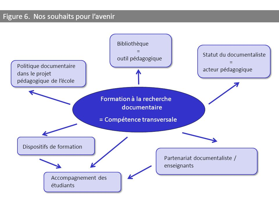Formation à la recherche documentaire = Compétence transversale Statut du documentaliste = acteur pédagogique Bibliothèque = outil pédagogique Disposi