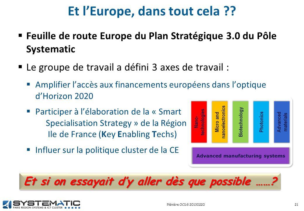 Et lEurope, dans tout cela ?? Feuille de route Europe du Plan Stratégique 3.0 du Pôle Systematic Le groupe de travail a défini 3 axes de travail : Amp
