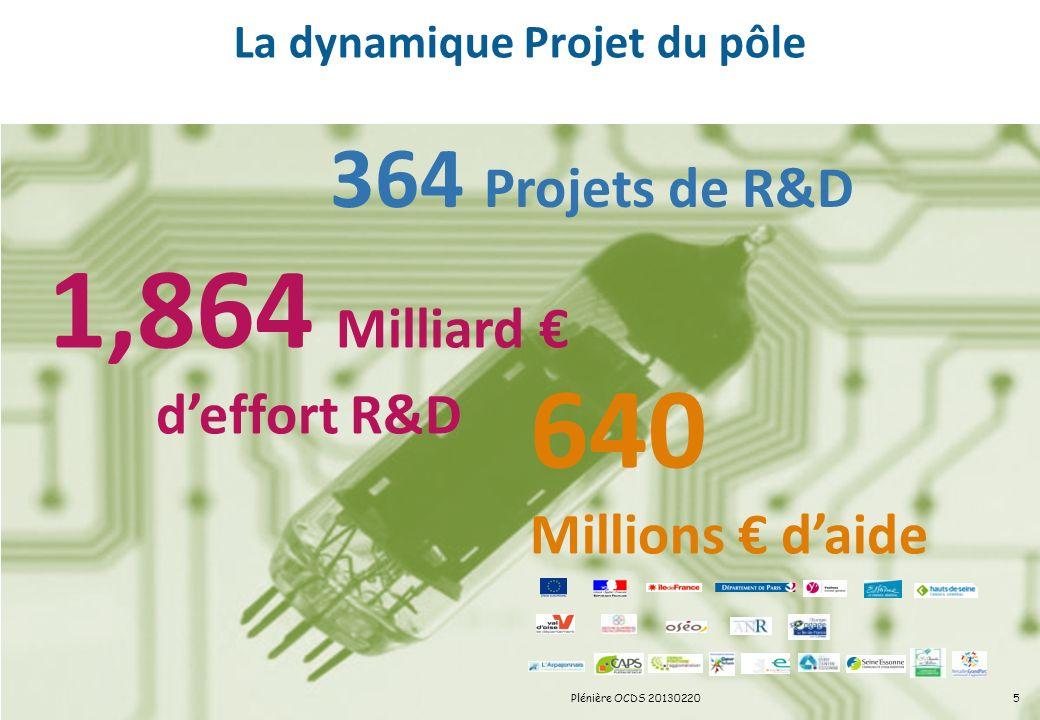 La dynamique Projet du pôle 364 Projets de R&D 1,864 Milliard deffort R&D 640 Millions daide 5Plénière OCDS 20130220