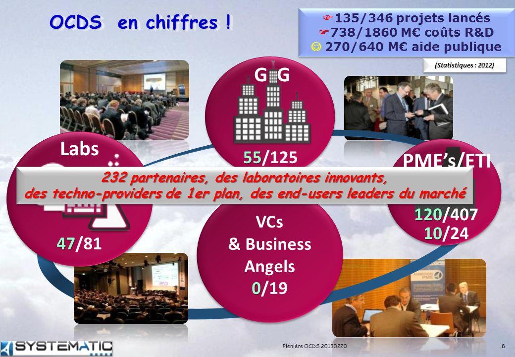 OCDS en chiffres ! VCs & Business Angels 0 0/19 47 47/81 Labs 120 120/407 10 10/24 PMEs/ETI 55 55/125 G 135/346 projets lancés 738/1860 M coûts R&D 27