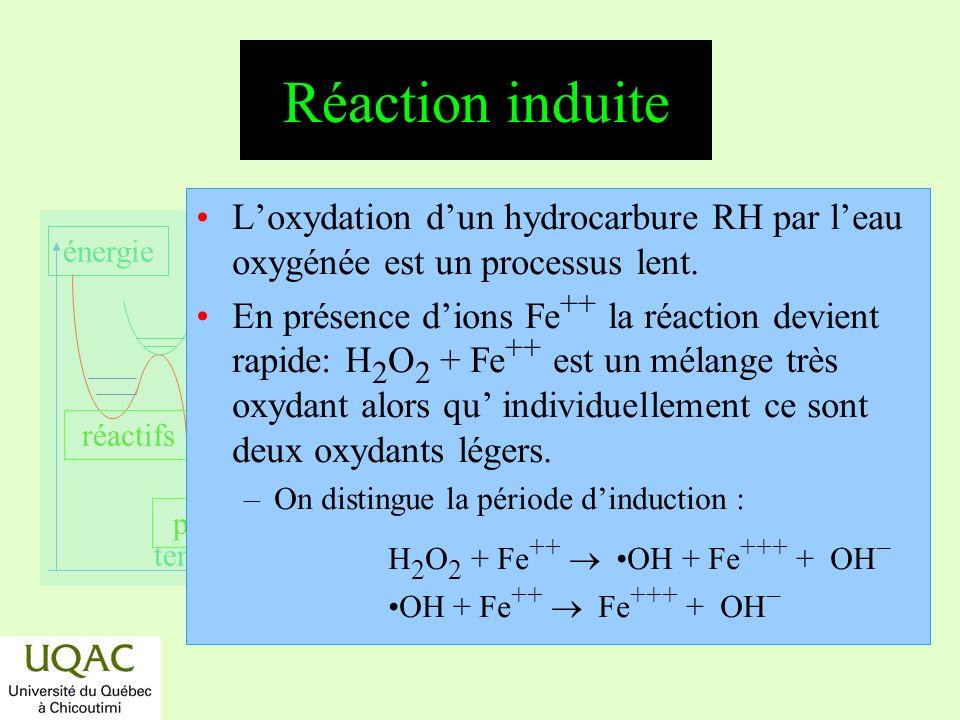 réactifs produits énergie temps Réaction induite Loxydation dun hydrocarbure RH par leau oxygénée est un processus lent. En présence dions Fe ++ la ré