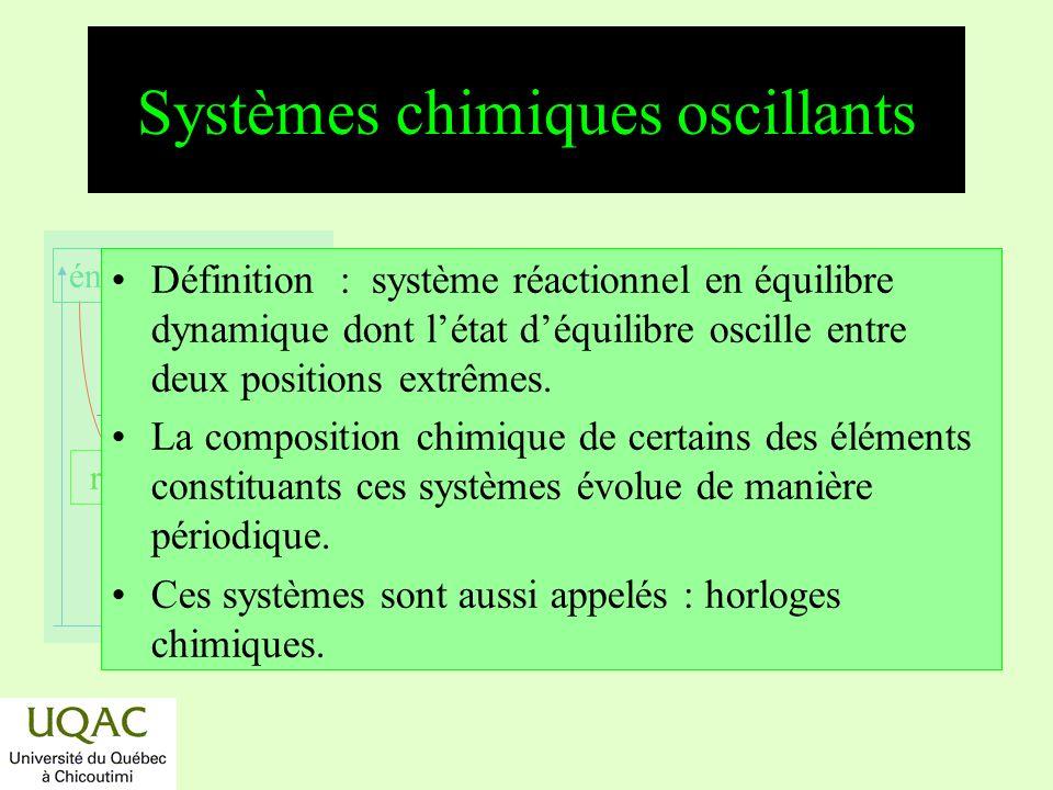réactifs produits énergie temps Systèmes chimiques oscillants Définition : système réactionnel en équilibre dynamique dont létat déquilibre oscille en