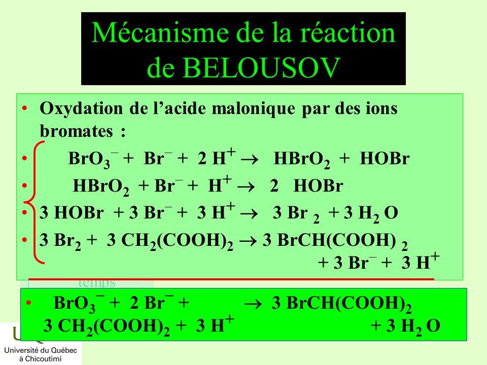 réactifs produits énergie temps Mécanisme de la réaction de BELOUSOV Oxydation de lacide malonique par des ions bromates : BrO 3 + Br + 2 H + HBrO 2 +