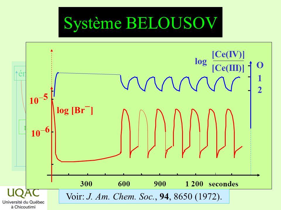réactifs produits énergie temps Système BELOUSOV O12O12 [Ce(IV)] [Ce(III)] log log [Br ] 300 600 900 1 200 secondes Voir: J. Am. Chem. Soc., 94, 8650