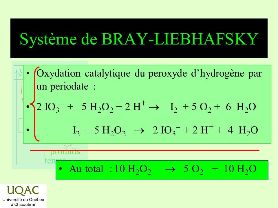 réactifs produits énergie temps Système de BRAY-LIEBHAFSKY Oxydation catalytique du peroxyde dhydrogène par un periodate : 2 IO 3 + 5 H 2 O 2 + 2 H +