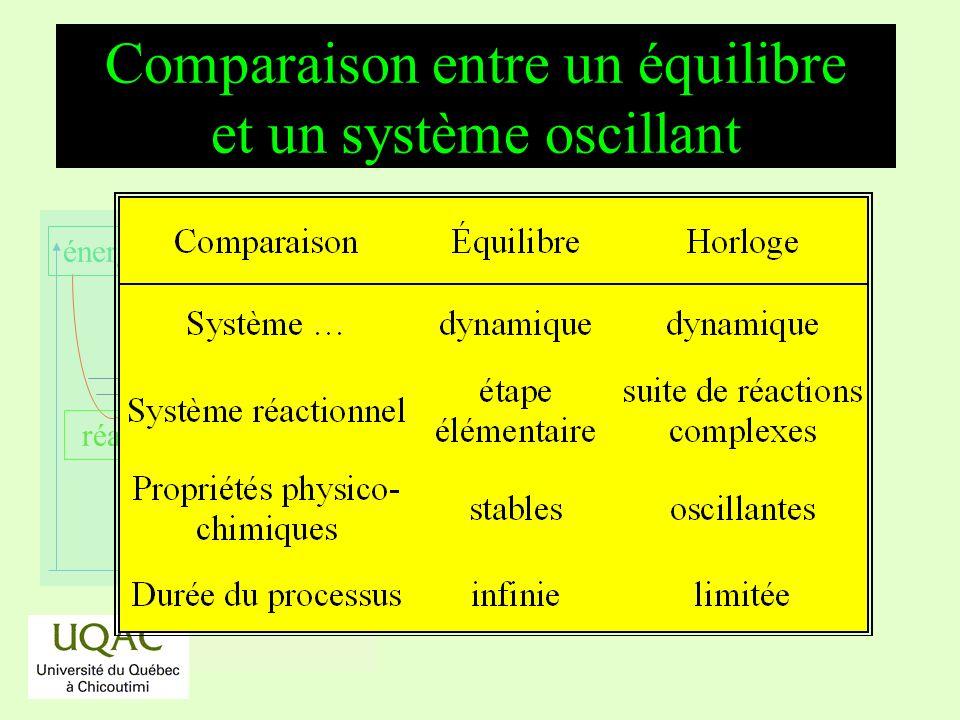 réactifs produits énergie temps Comparaison entre un équilibre et un système oscillant