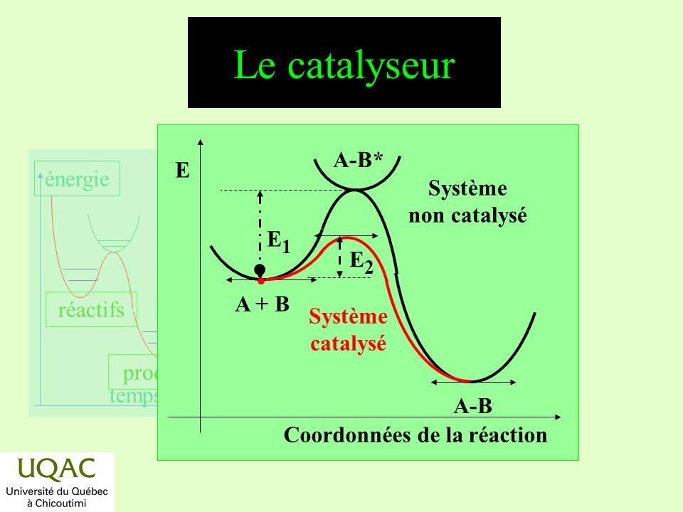réactifs produits énergie temps Le catalyseur Coordonnées de la réaction E Système non catalysé Système catalysé A + B A-B A-B* E1E1 E2E2