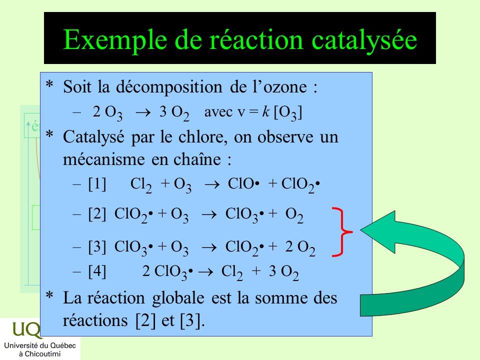réactifs produits énergie temps Exemple de réaction catalysée *Soit la décomposition de lozone : – 2 O 3 3 O 2 avec v = k [O 3 ] *Catalysé par le chlo