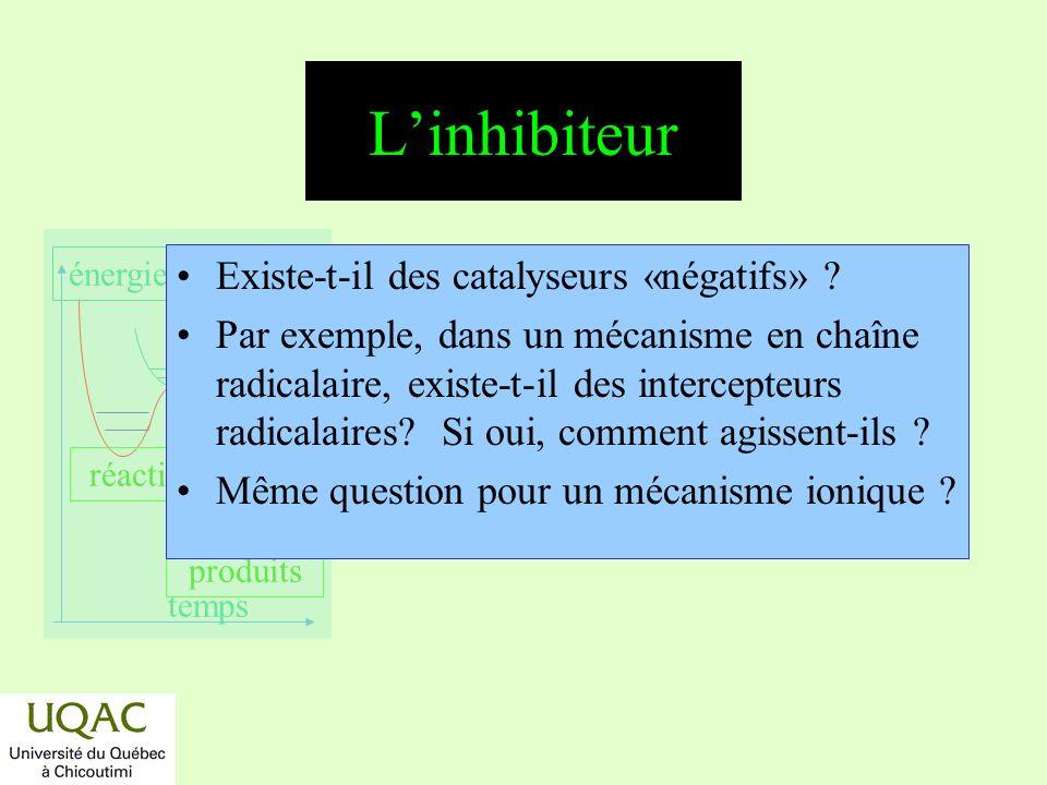 réactifs produits énergie temps Linhibiteur Existe-t-il des catalyseurs «négatifs» ? Par exemple, dans un mécanisme en chaîne radicalaire, existe-t-il