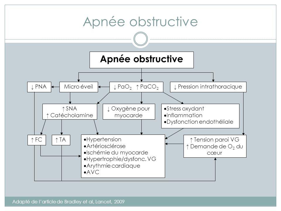 Apnée obstructive Adapté de larticle de Bradley et al, Lancet, 2009 FC TA Apnée obstructive PNAMicro éveil PaO 2 PaCO 2 Pression intrathoracique SNA C