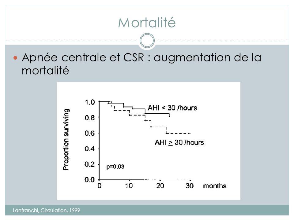 Mortalité Apnée centrale et CSR : augmentation de la mortalité Lanfranchi, Circulation, 1999