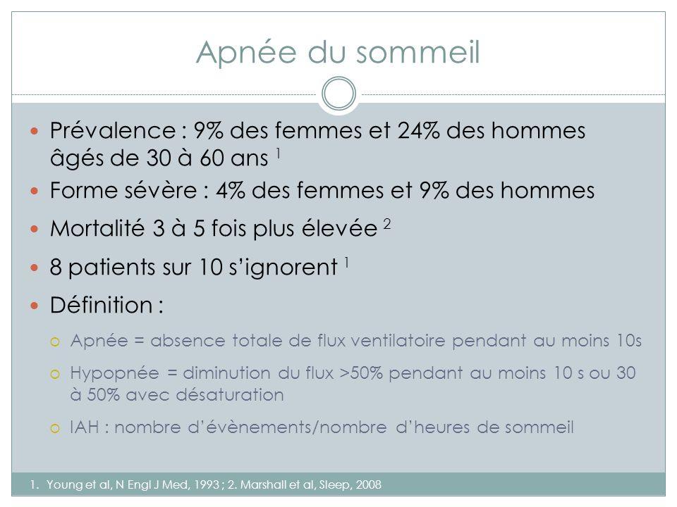 Apnée du sommeil 1.Young et al, N Engl J Med, 1993 ; 2. Marshall et al, Sleep, 2008 Prévalence : 9% des femmes et 24% des hommes âgés de 30 à 60 ans 1