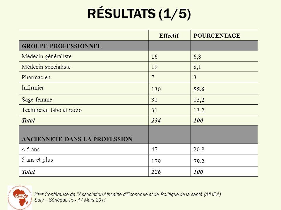 2 ième Conférence de lAssociation Africaine dEconomie et de Politique de la santé (AfHEA) Saly – Sénégal, 15 - 17 Mars 2011 RÉSULTATS (1/5) EffectifPOURCENTAGE GROUPE PROFESSIONNEL Médecin généraliste 166,8 Médecin spécialiste 198,1 Pharmacien 73 Infirmier 13055,6 Sage femme 3113,2 Technicien labo et radio 3113,2 Total234 100 ANCIENNETE DANS LA PROFESSION < 5 ans 4720,8 5 ans et plus 17979,2 Total 226100