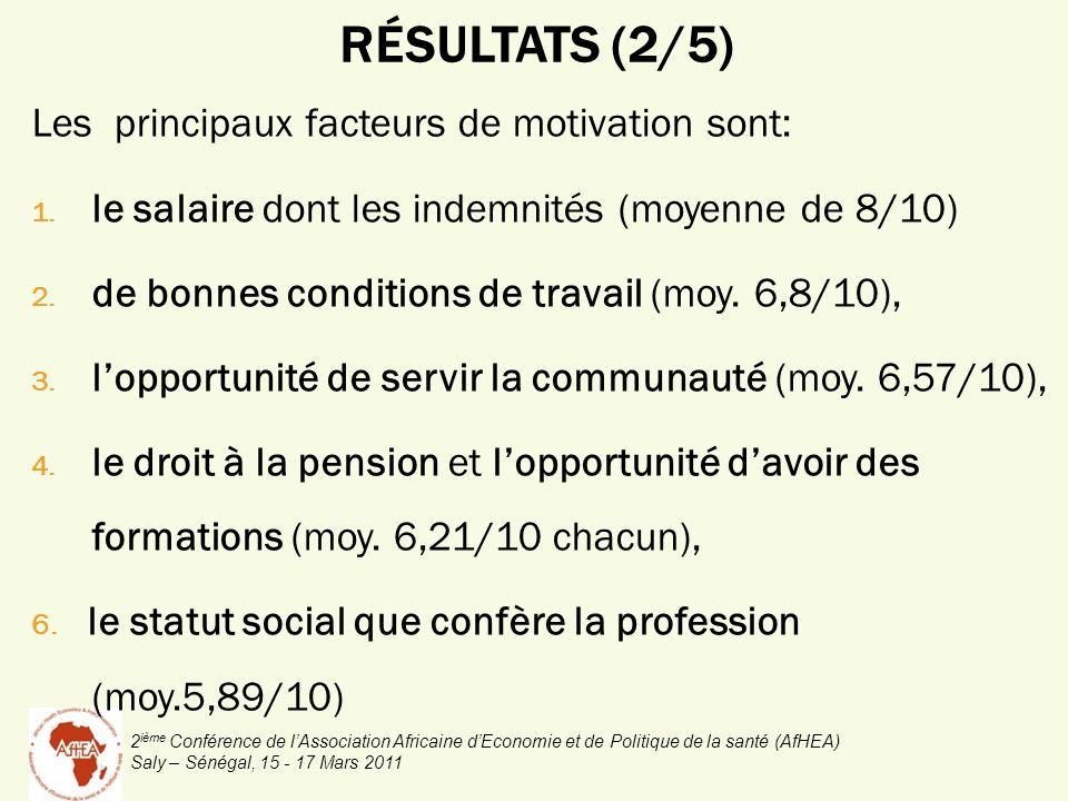 2 ième Conférence de lAssociation Africaine dEconomie et de Politique de la santé (AfHEA) Saly – Sénégal, 15 - 17 Mars 2011 Les principaux facteurs de motivation sont: 1.